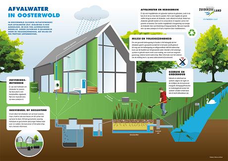 Waterschap Zuiderzeeland: IBA-systemen